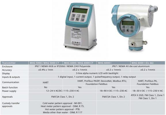 siemems transmitter flowmeter