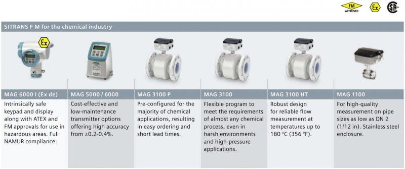 flowmeter mag 3100